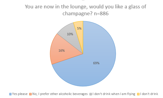 69% of business class pasengers would say yes to champagne